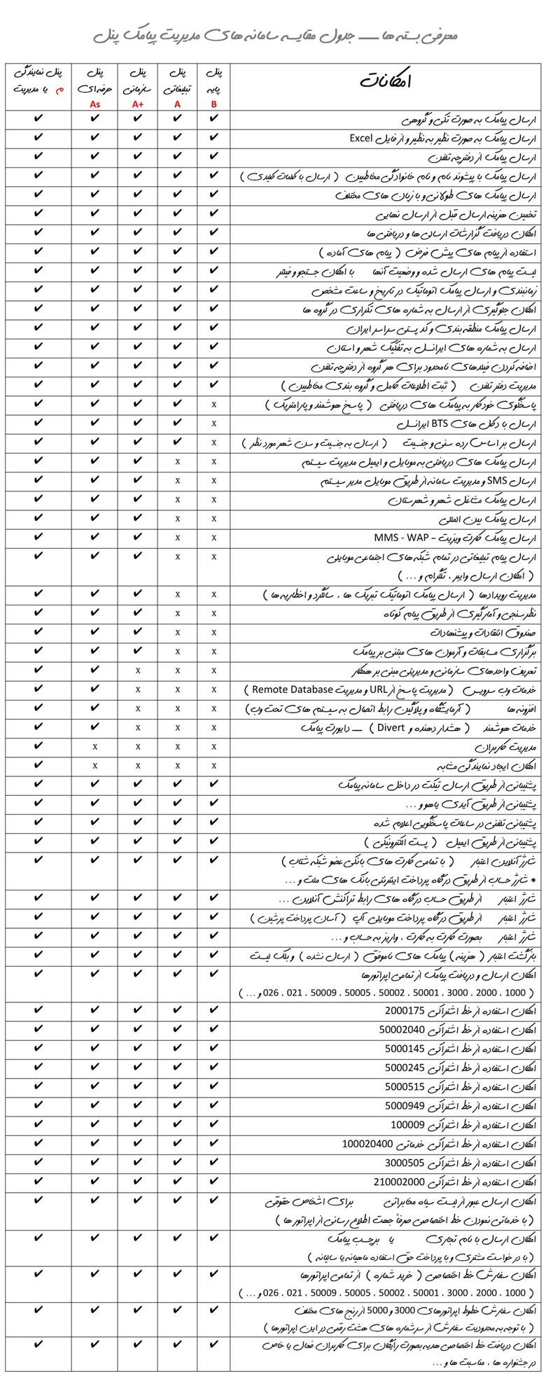 معرفی بسته ها ــــ جدول مقایسه سامانه های مدیریت پیامك پنل